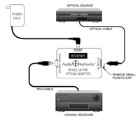 TOSLink Optical to Coaxial Digital Audio Converter, Connection Example