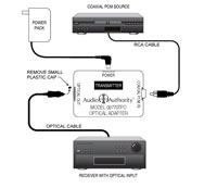 Coaxial to TOSLink Optical Digital Audio Converter, Connection Example