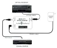 Audio Authority 977TPO Coaxial to TOSLink Optical Digital Audio Converter connection example