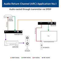 Audio Return Channel Example 1