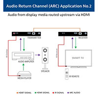 Audio Return Channel Example 2